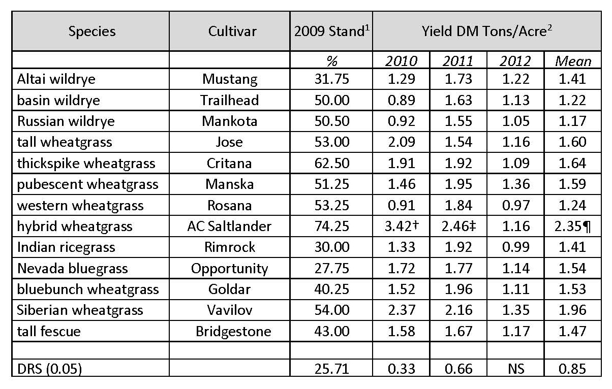 Table 3. Alternate row Shaw alfalfa/grass dryland forage yields at MSU-CARC, 2010–2012, Moccasin, MT.
